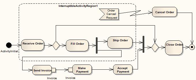 Interruptible activity region enterprise architect user guide activity interruptableexception ccuart Images