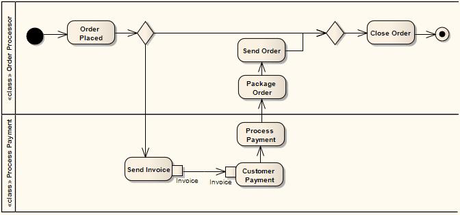 Partition enterprise architect user guide activity partitions ccuart Gallery