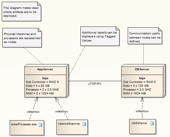 Deployment model template enterprise architect user guide deploymentdiagram ccuart Image collections