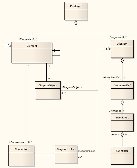 Diagram Package Enterprise Architect Ser Guide