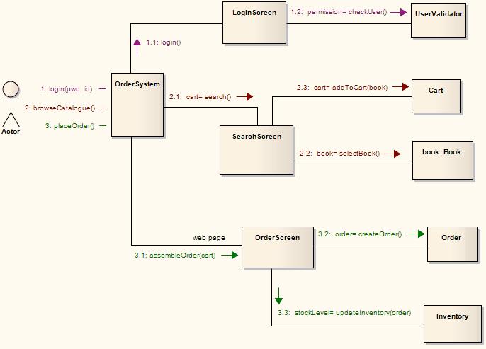 Example communication diagram enterprise architect user guide exampleofacommunicationdiagram ccuart Images