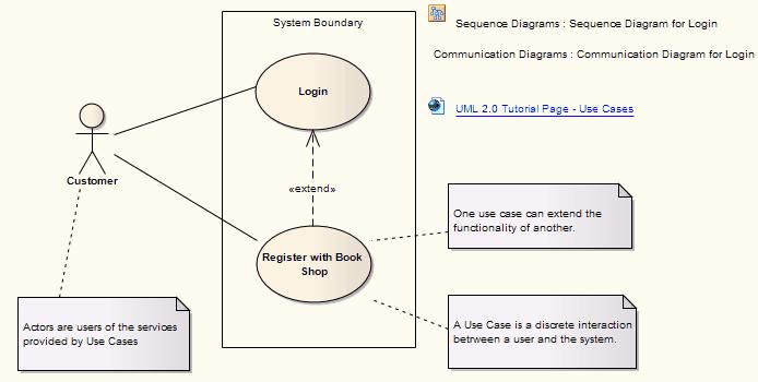 Use case enterprise architect user guide use case diagram exampleofausecasediagram2 ccuart Images
