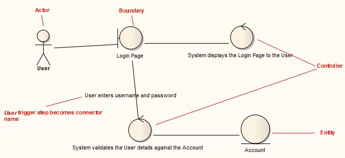 Generated robustness diagram enterprise architect user guide robust ccuart Images