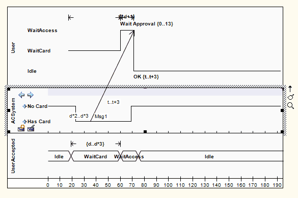 message timing diagram enterprise architect user guide rh sparxsystems com Drawing Timing Diagrams create the timing diagram for a three-input and gate