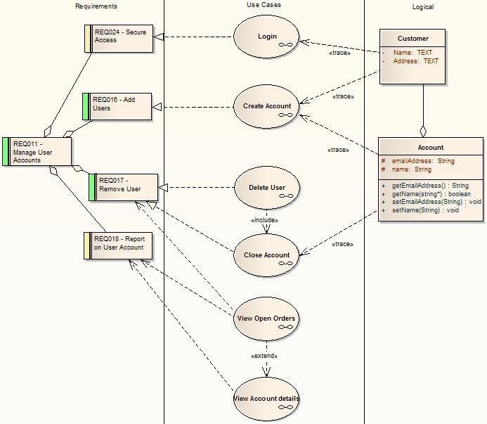 Example diagram enterprise architect user guide traceability trace ccuart Choice Image