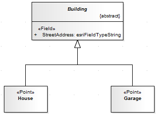Applying arcgis stereotypes to abstract classes enterprise you can create an equivalent model by specifying the stereotype on the abstract class and using unstereotyped concrete classes for house and garage ccuart Choice Image