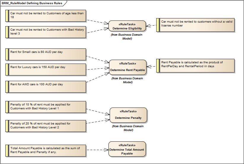 Model business rules enterprise architect user guide wajeb Choice Image
