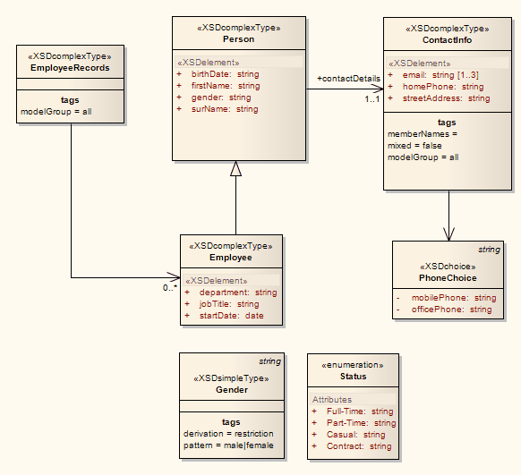 Example xml schema diagram enterprise architect user guide genxsdstereotypeexample ccuart Images
