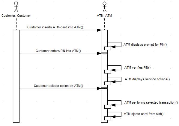 Generate sequence diagram enterprise architect user guide scenariosequence ccuart Gallery