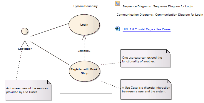 Use case enterprise architect user guide to display the attributes operations or constraints of a use case on a diagram use rectangle ccuart Gallery