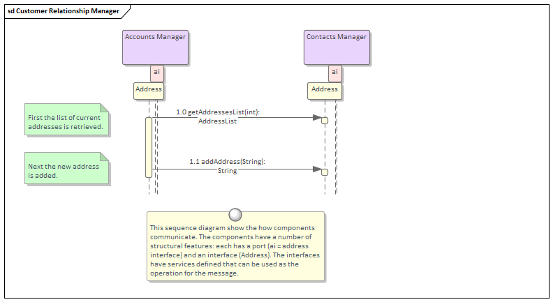 sequence diagram enterprise architect user guide rh sparxsystems com Diagram of Us User Icon