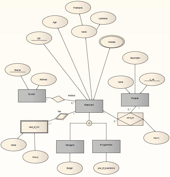 Entity Relationship Diagrams  Erds