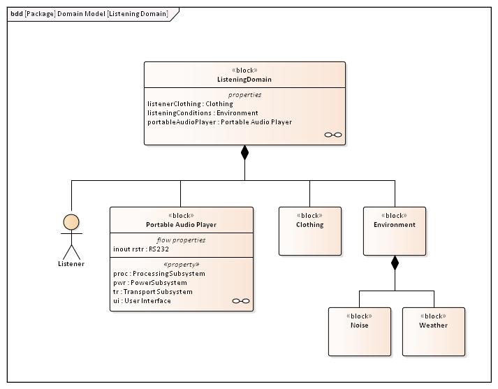 Block Diagram Enterprise Operations Wiring Diagram Electricity