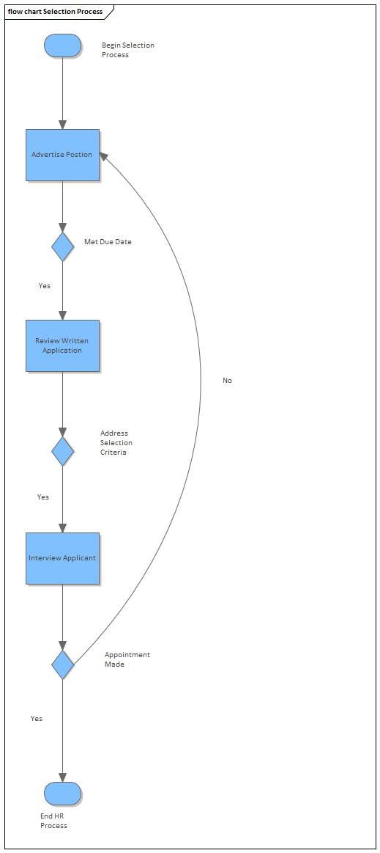 Flow Chart Enterprise Architect User Guide