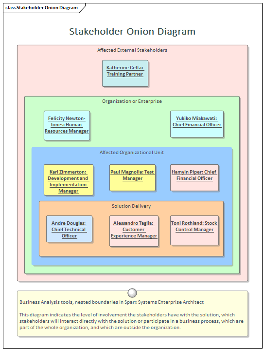 Stakeholder List  Map  or Personas   Enterprise Architect