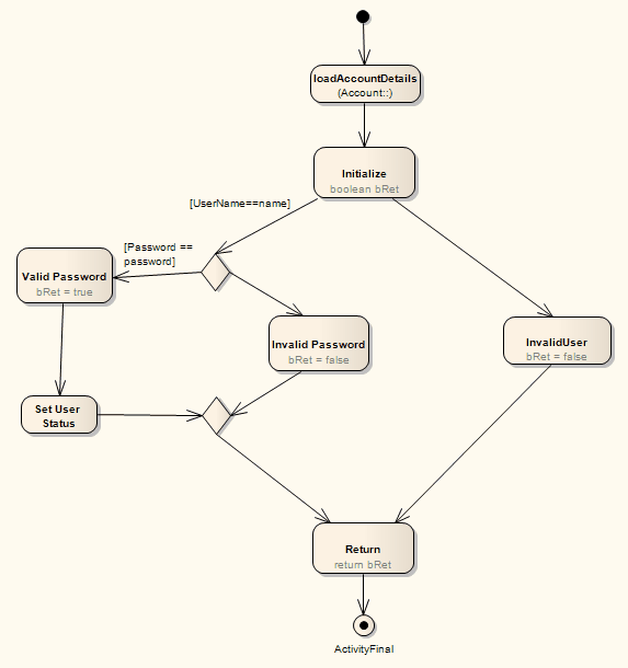 Code generation activity diagrams ea user guide the java code that might be generated from this diagram is as follows ccuart Gallery