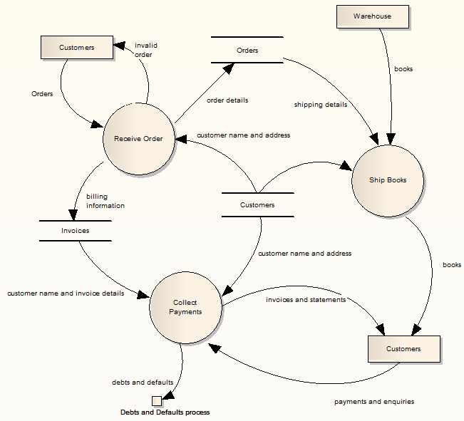 Data flow diagrams ea user guide example of a data flow diagram ccuart Image collections
