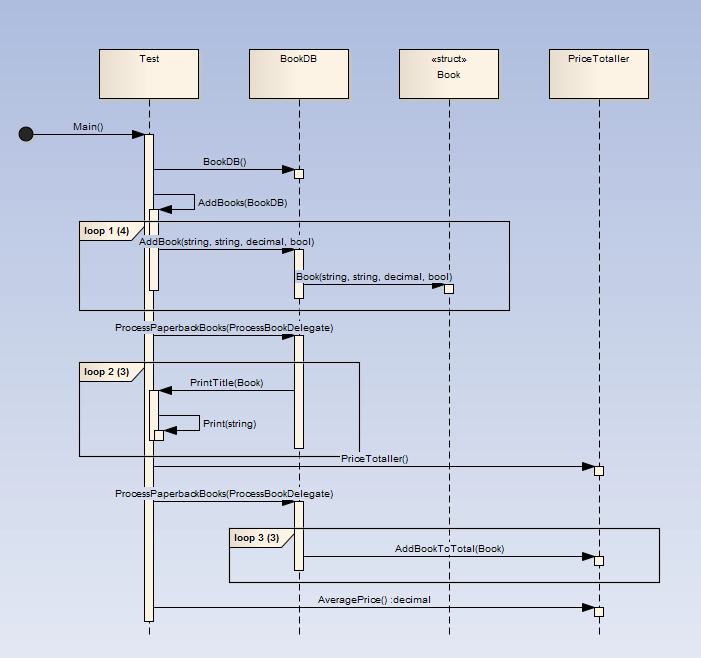 How it works ea user guide generated sequence diagram ccuart Images