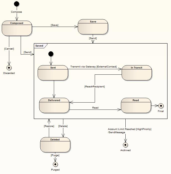 State Machine Diagrams Ea User Guide