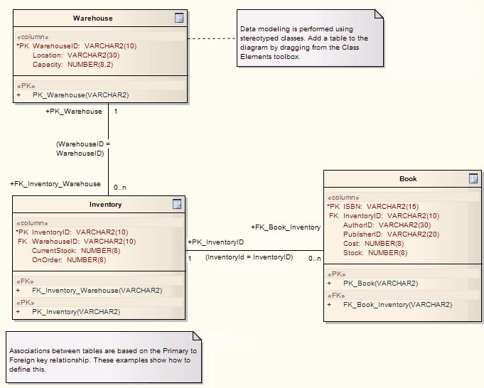 Oracle er diagram