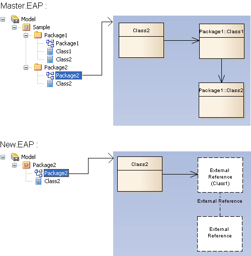 Xml specifications enterprise architect user guide eap the classes class1 and class2 and the connector between them are shown using a placeholder on the diagram package2 ccuart Gallery