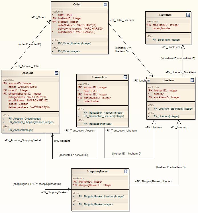 Ddl Transformation Enterprise Architect User Guide