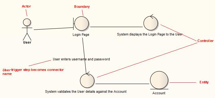 Generated Robustness Diagram Enterprise Architect User Guide