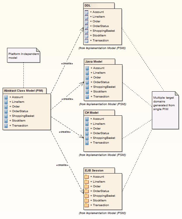 Model Transformation Enterprise Architect User Guide