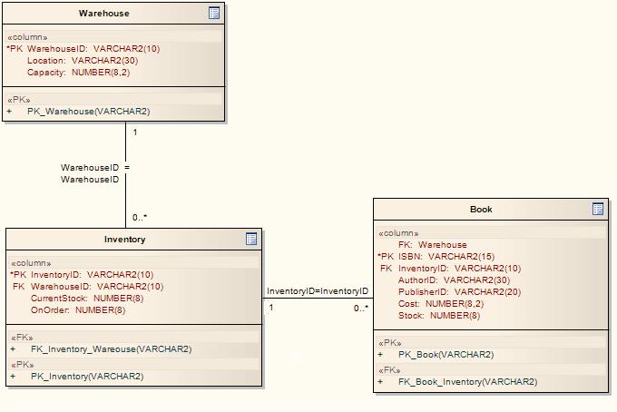 Database Schema  Enterprise Architect User Guide