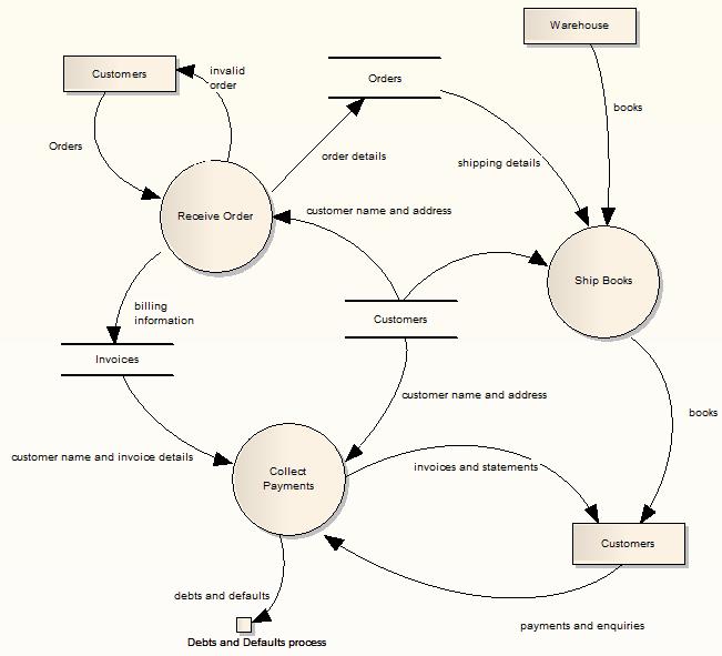 Data flow diagrams enterprise architect user guide exampleofadataflowdiagram ccuart Gallery