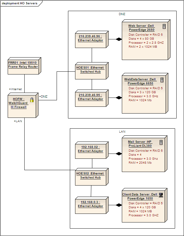 Example Deployment Diagram Enterprise Architect User Guide