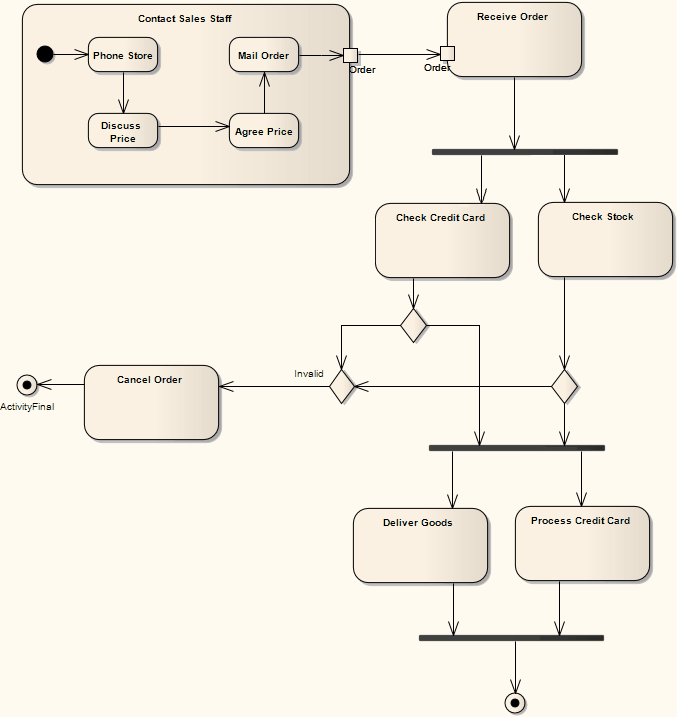 Example activity diagram enterprise architect user guide see also example activity diagram ccuart Image collections