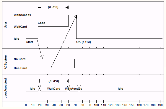 example timing diagram enterprise architect user guide rh sparxsystems com Timing Circuit Examples timing diagrams examples