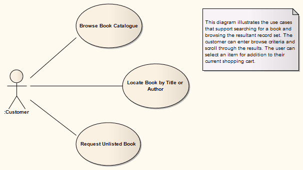 Example use case diagram enterprise architect user guide see also example use case diagram ccuart Images