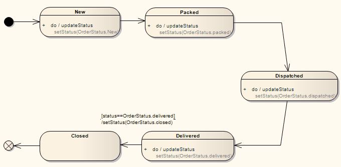 Java code diagram wiring diagram database java code generated from state machine diagram enterprise architect rh sparxsystems com java code class diagram generator code java diagramme de classe ccuart Image collections