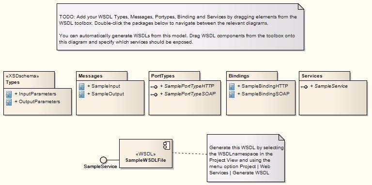 Wsdl namespace enterprise architect user guide wsdlnamespacediag ccuart Choice Image