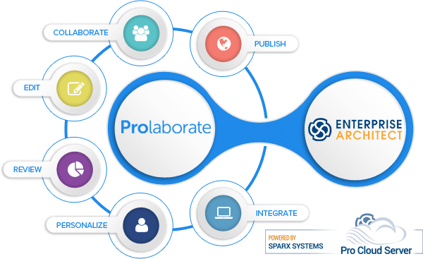 Visit Prolaborate website