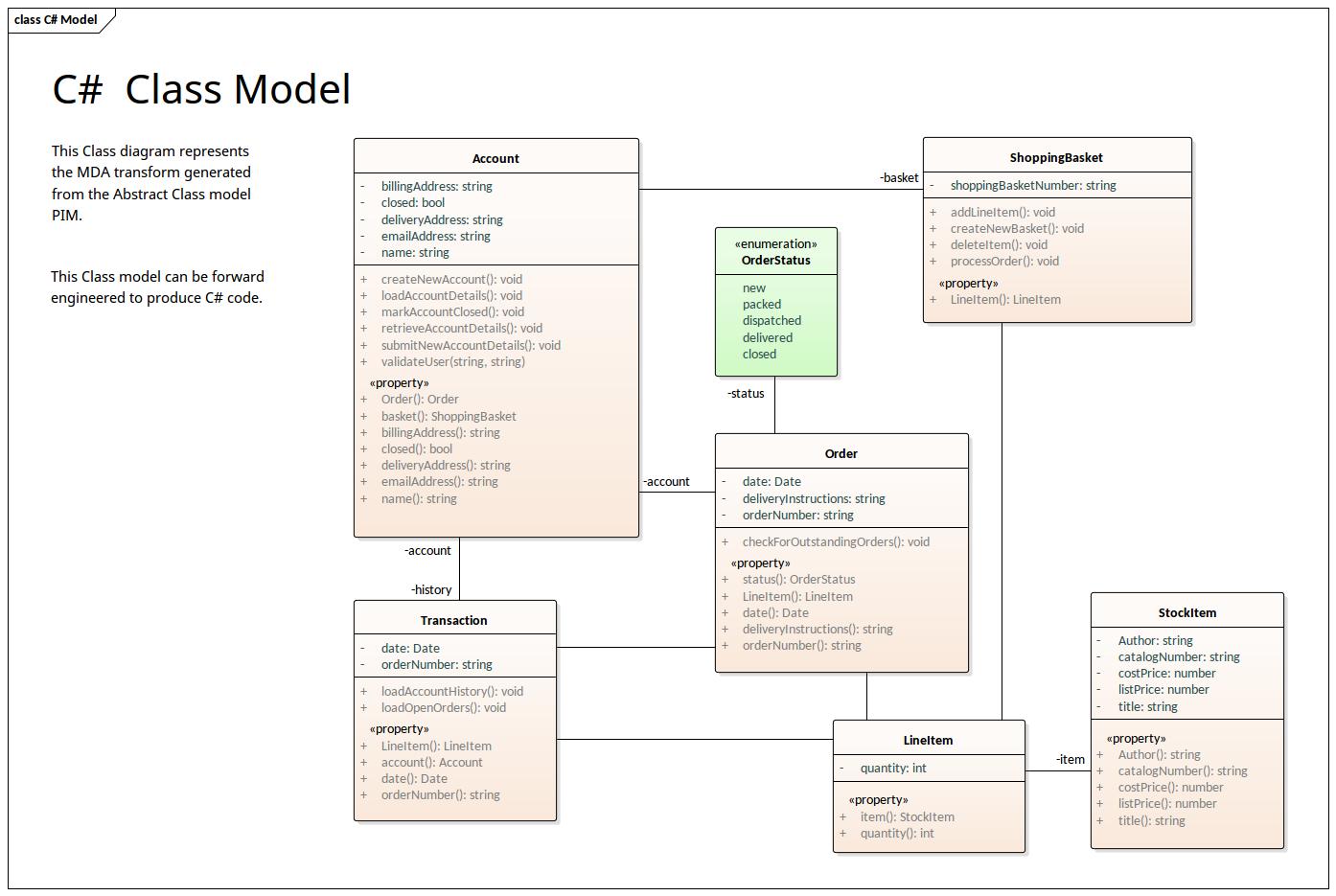 C# Class Diagram | Enterprise Architect Diagrams Gallery