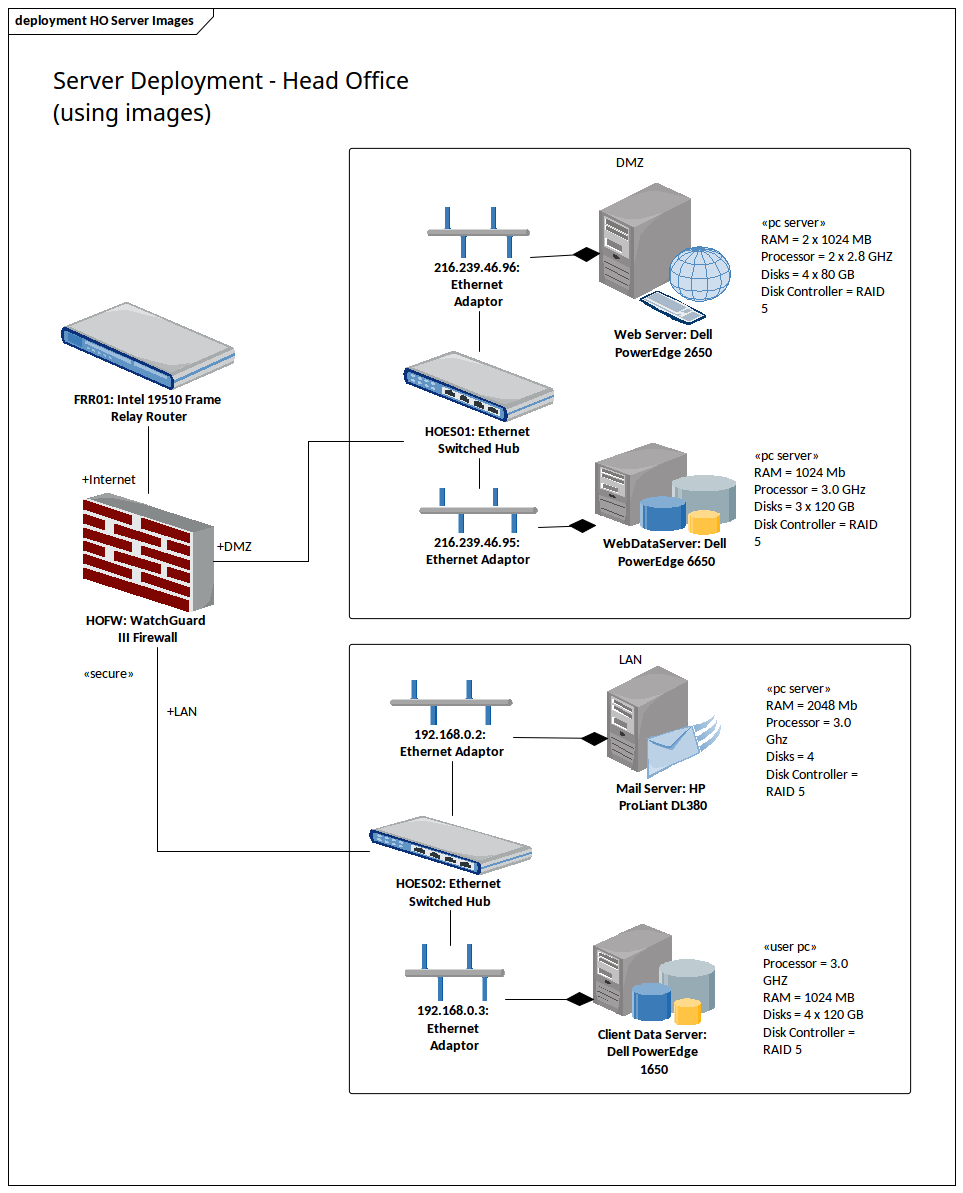 Deployment Diagram Head Office Servers Using Images