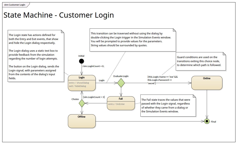 State Machine  Customer Login   Enterprise Architect