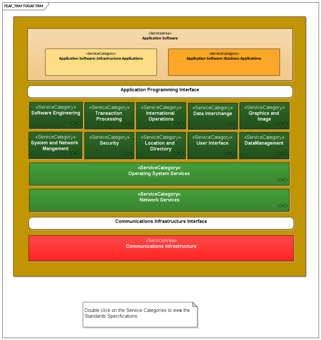Togaf Technical Reference Model