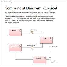 Component Diagram logical