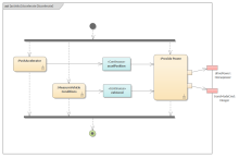 SysML Activity Diagram - Accelerate