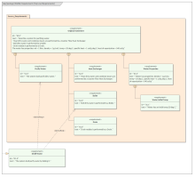 SysML Requirements Diagram - Distiller Top Level Requirements
