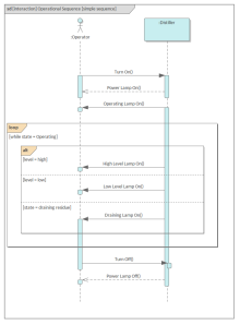 SysML Sequence Diagram - Distiller Simple Sequence