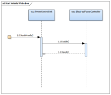SysML Sequence Diagram - Start Vehicle